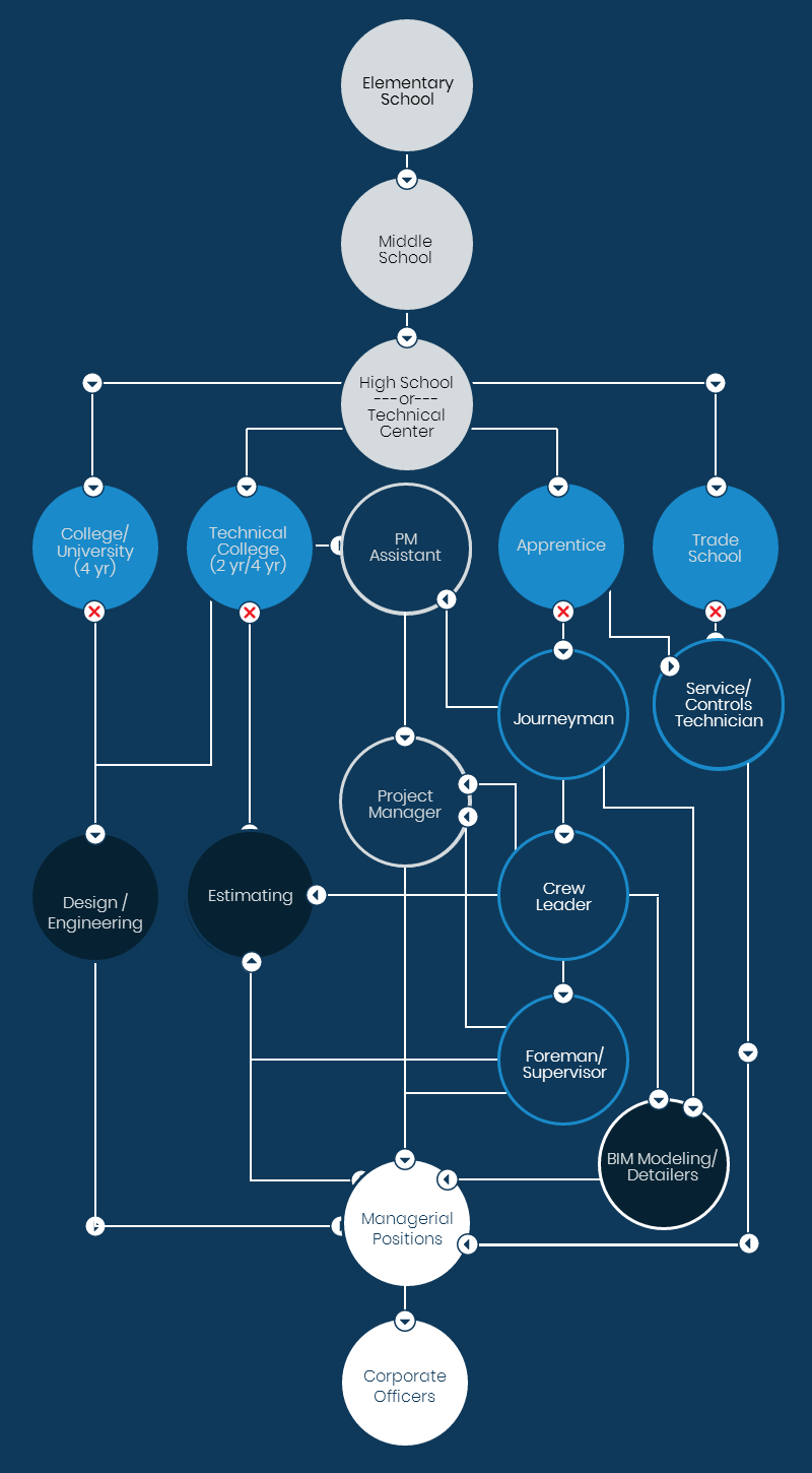 interactive flowchart of career paths in trades at VHV